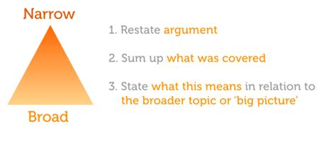 How to write a good conclusion in an essay - Quora
