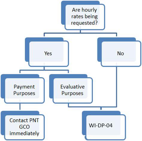 Cdu research proposal cover sheet design